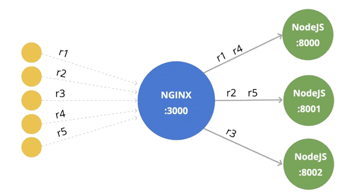 Scaling Node.js Socket Server with Nginx and Redis
