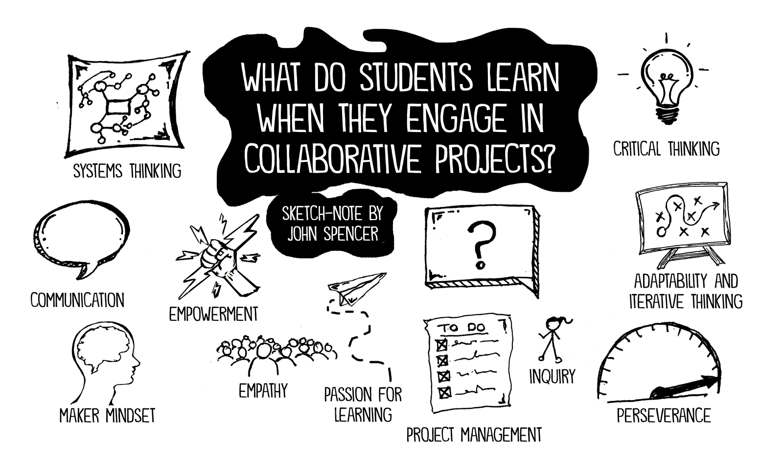 Collaborative Student Work ~ Collaborative projects can work in any subject john