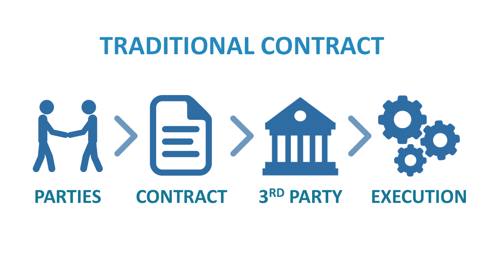 Smart Contracts - Cover