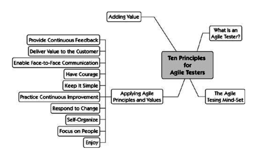 10-Principles-for-Agile-Testers