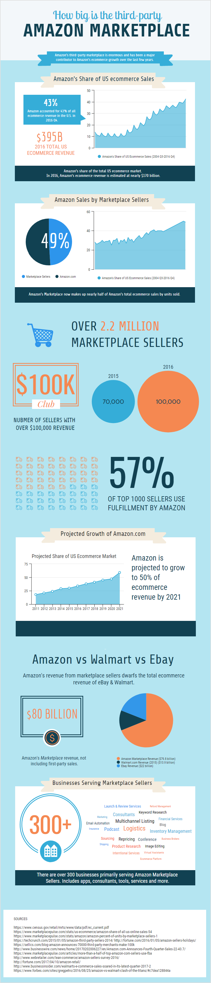 infographic - how big ia amazon third party marketplace