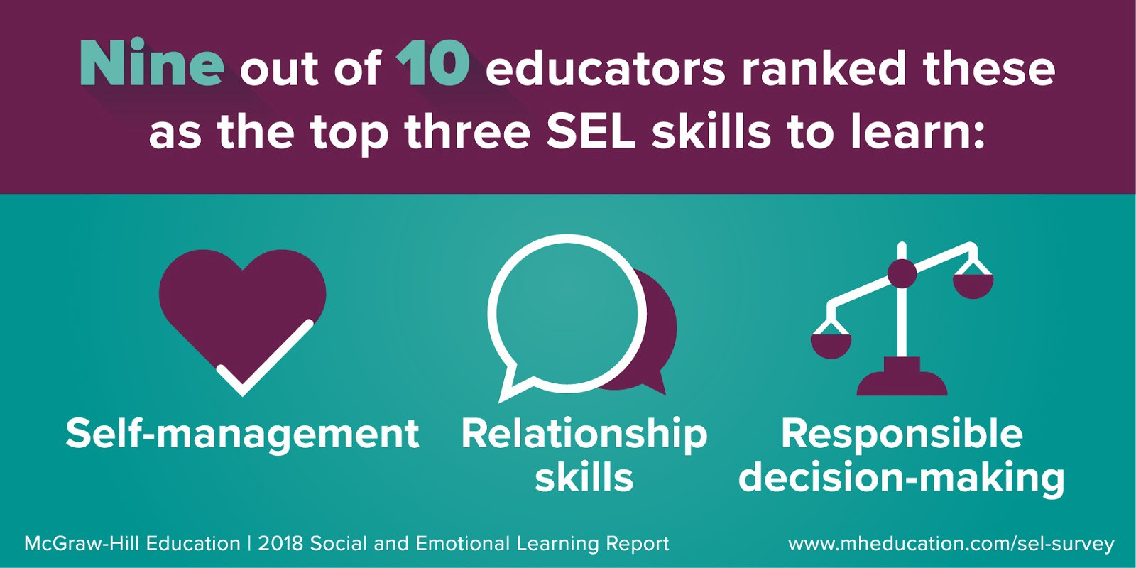 Report Identifies Sel Barriers Students >> Why Is Social And Emotional Learning Important Inspired Ideas