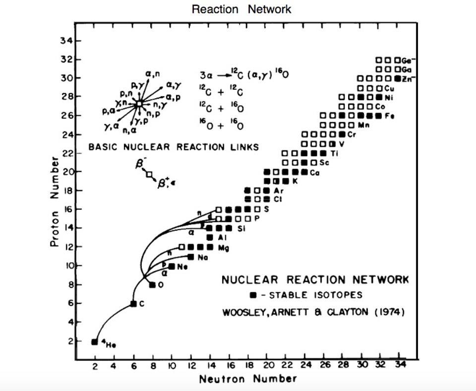 supernovae and nucleosynthesis arnett However, there are other phases like during a supernova explosion, when  nuclear  [1] wiki article on nucleosynthesis [2] d arnett, explosive  nucleosynthesis.