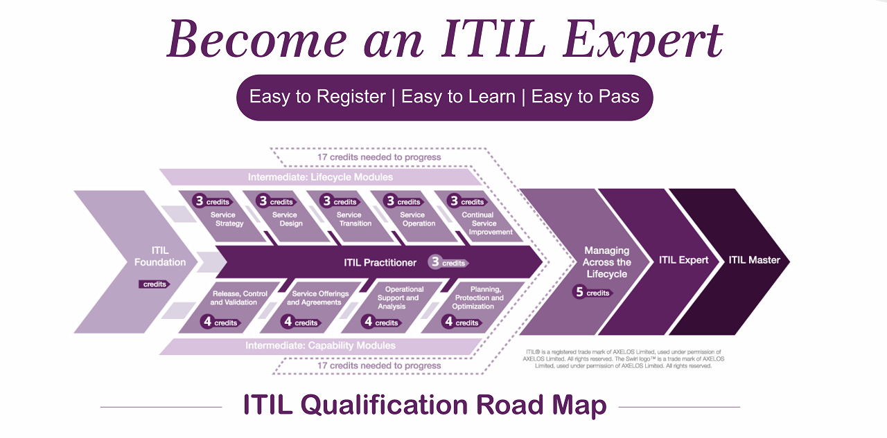 Itil Training Course Certification Its Techschool Medium