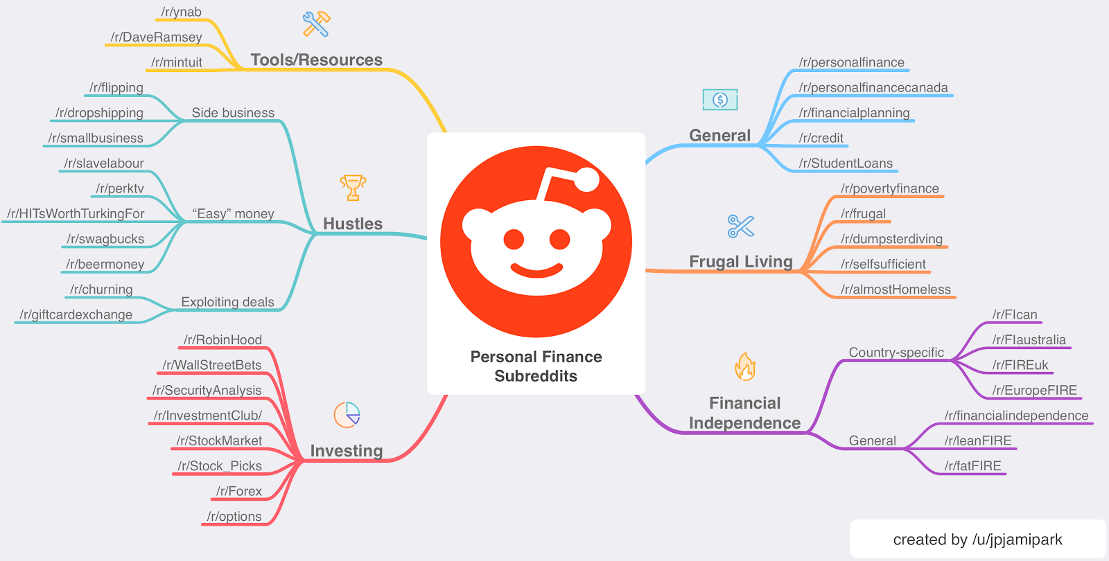 Your Guide To Reddit Personal Finance