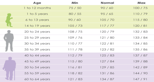 Your Blood Pressure According To Your Age High Low Or Normal
