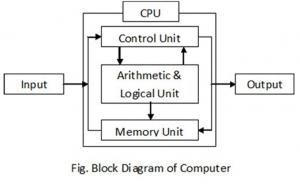 Write down block diagram of computer or write down the processes of write down block diagram of computer or write down the processes of computers ccuart Images