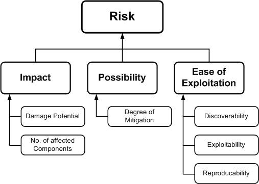 Risk: Impact, Possibility, and Ease of Exploitation