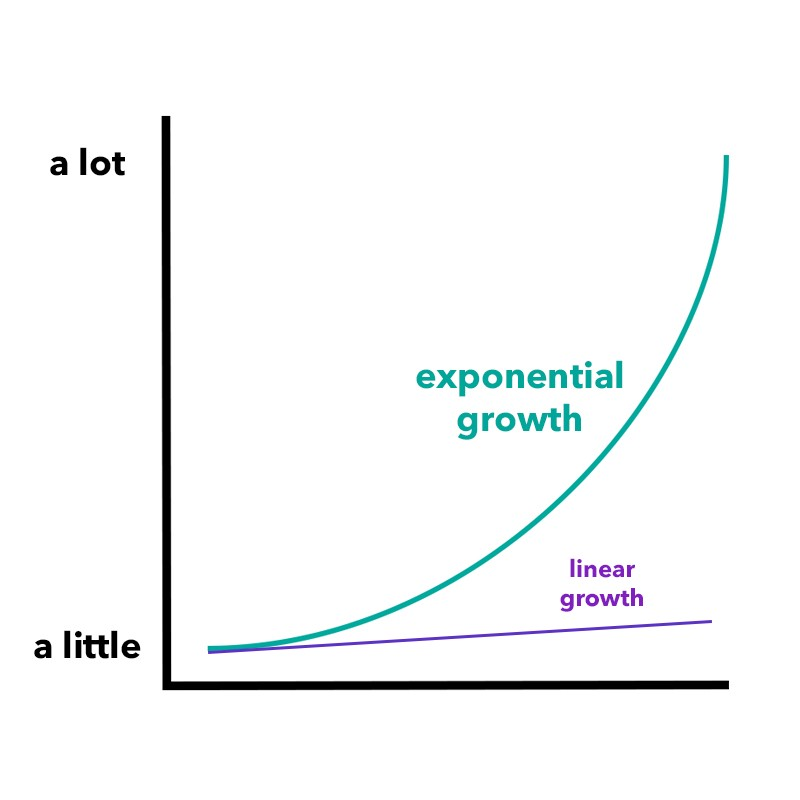 Image result for exponential