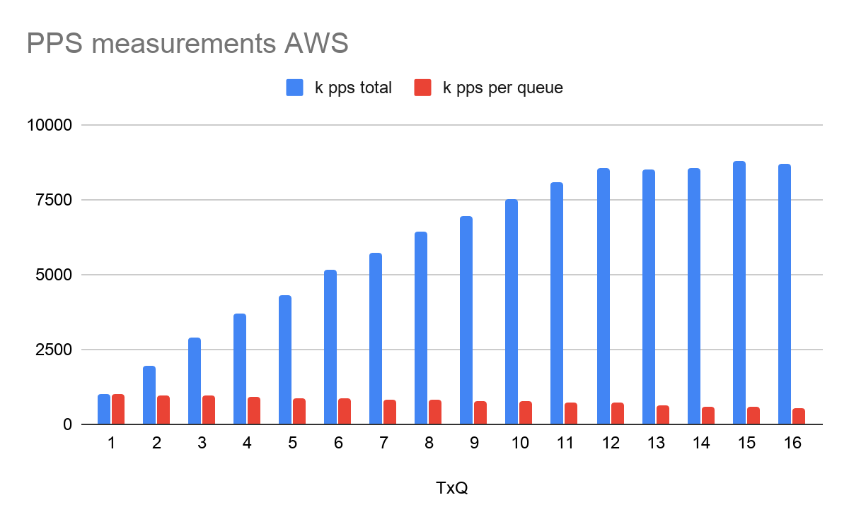 100G networking in AWS, a network performance deep dive