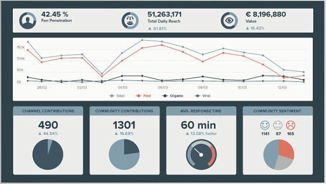 Komfo offers Facebook analytics that cover the usual suspects: sentiment, demographics, summaries of performance.