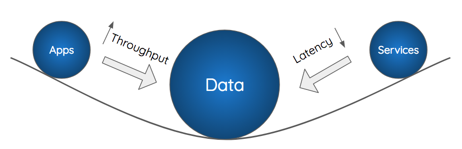 Illustration of data gravity for applications and services