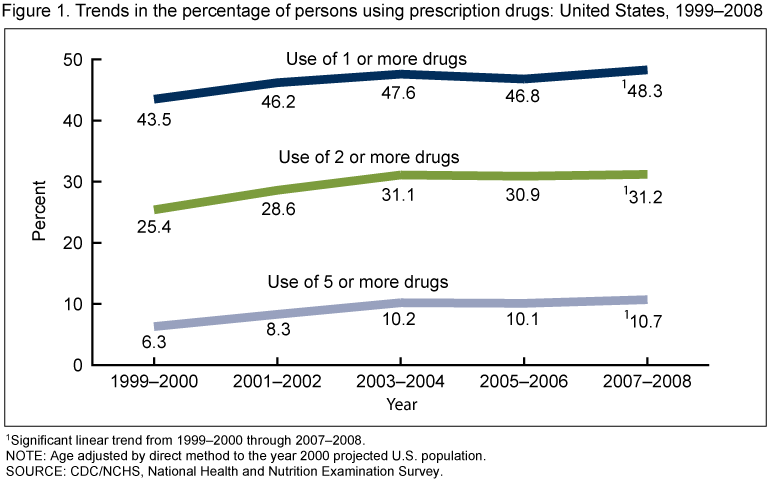 an analysis of the prescription drug abuse in the united states of america