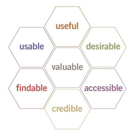 UX vs. UI: Design Stages, Participants, Roles, and Skills