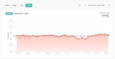 My weight, as recorded by the Fitbit Aria, from Dec 2013 to Apr 2016.