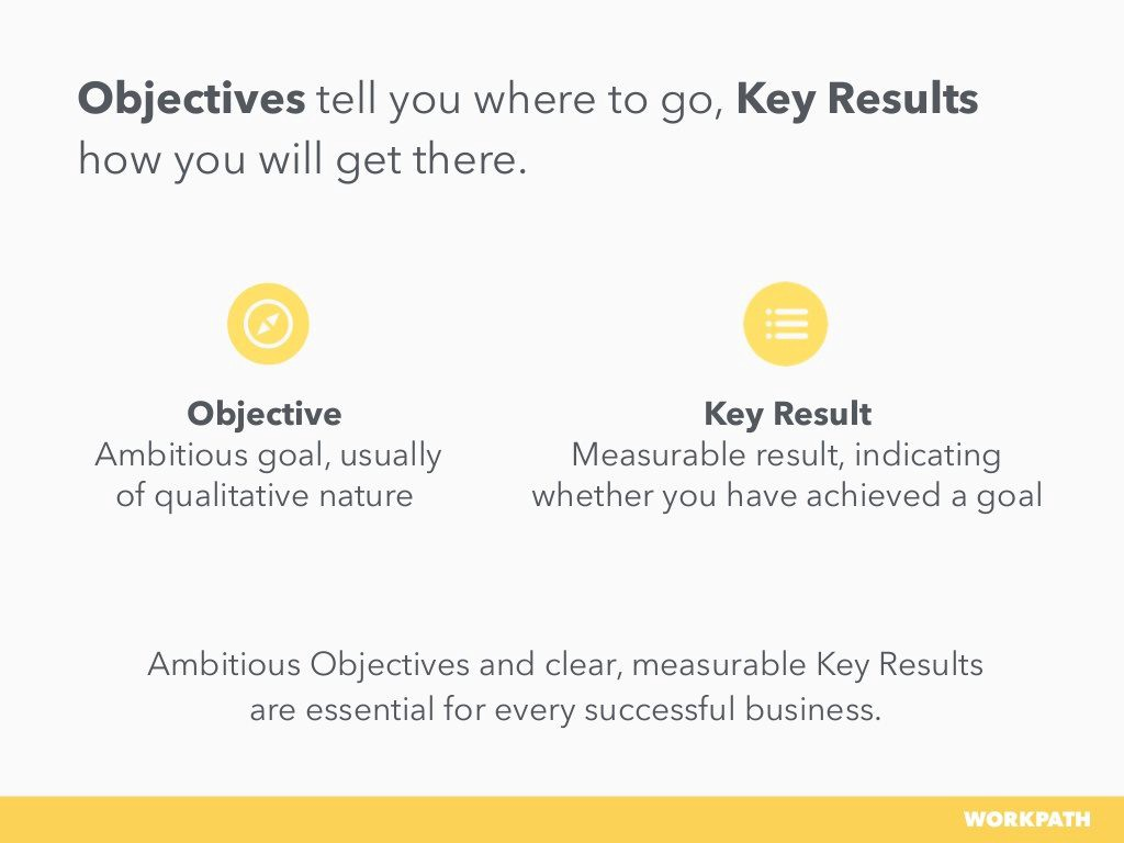 Objectives and Key Results (OKRs)