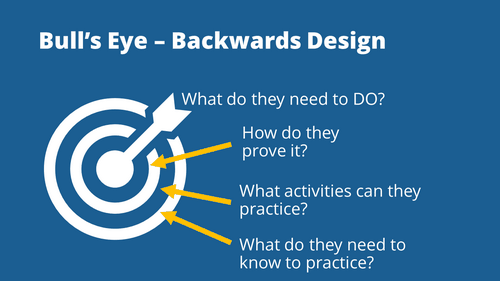 essentials of interactive e-learning backward bull's eye design