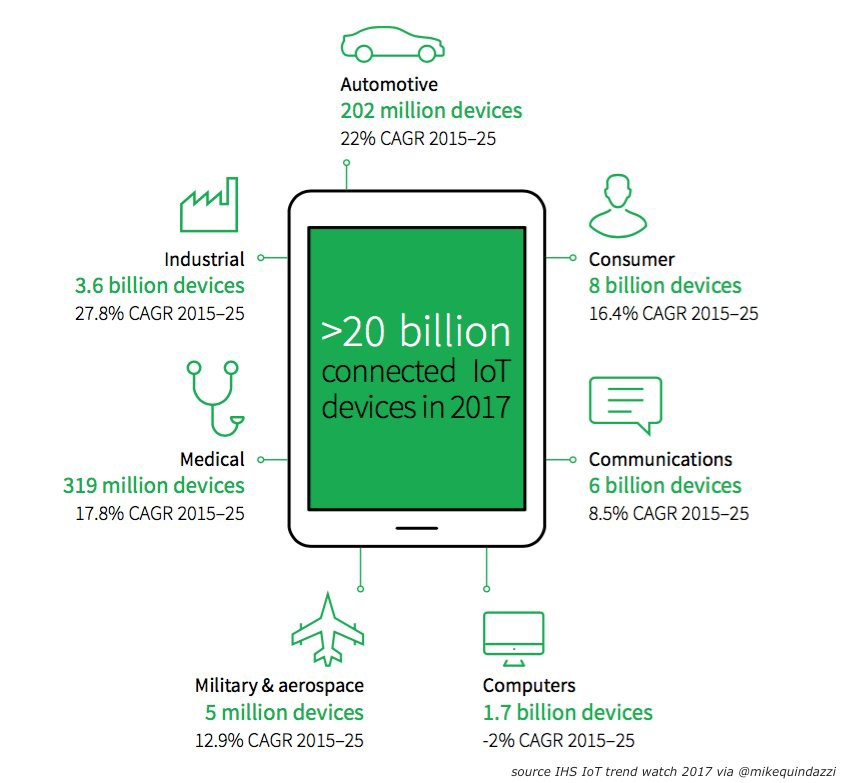 20 billion connected #IoT devices in 2017, 5x the number of people #online. @IHS