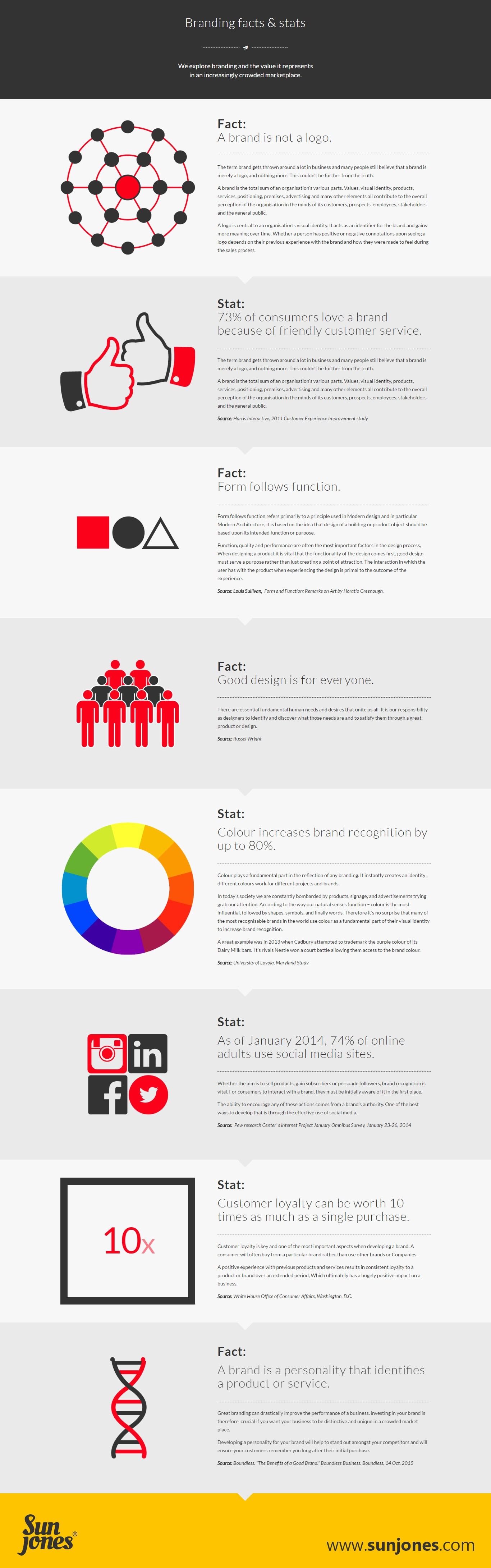 Branding Facts and Stats Infographic