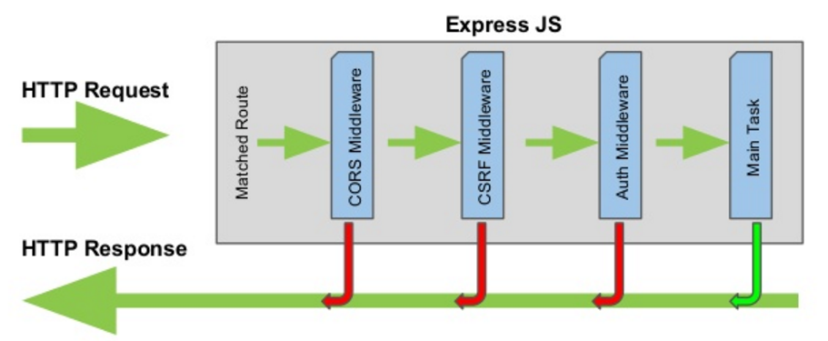 The life cycle of express JS. Any of the middleware can reject a request before it hits the main task