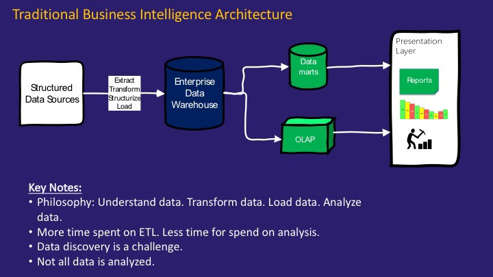 Demystifying Data Lake Architecture Data Science Central