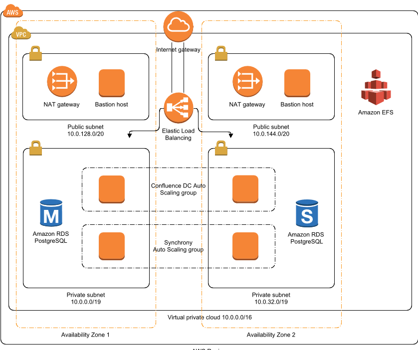 aws architecture diagram \u2014 with 2019 new icons \u0026 over 50 examples