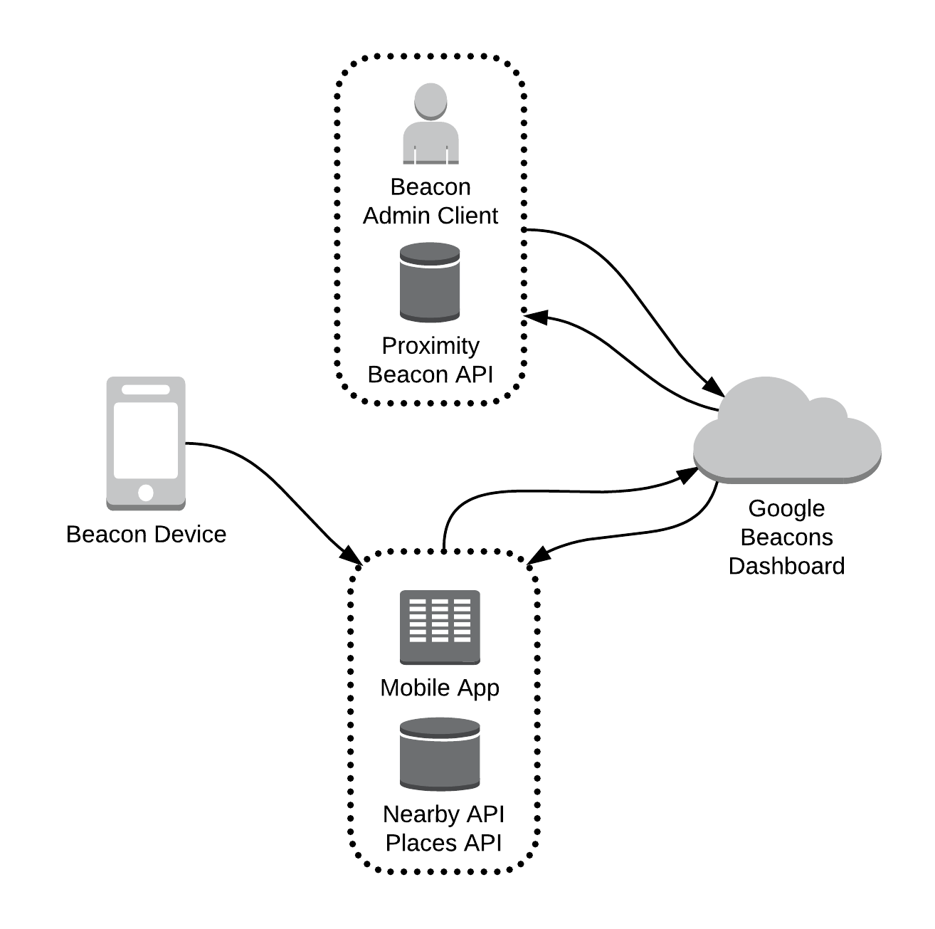 Setting Up Beacons In Android No Beacon Manager App Required How To Build Field Strength Meter Nearby Messages Api Is The For And Ios That Scans Devices Collects Data From Google Cloud Information Attached
