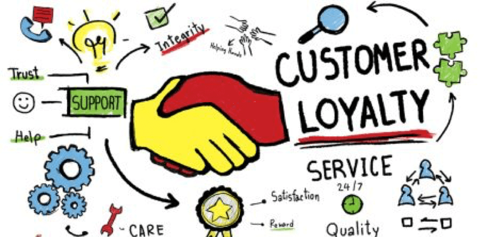 a graphic of sketches related to customer loyalty