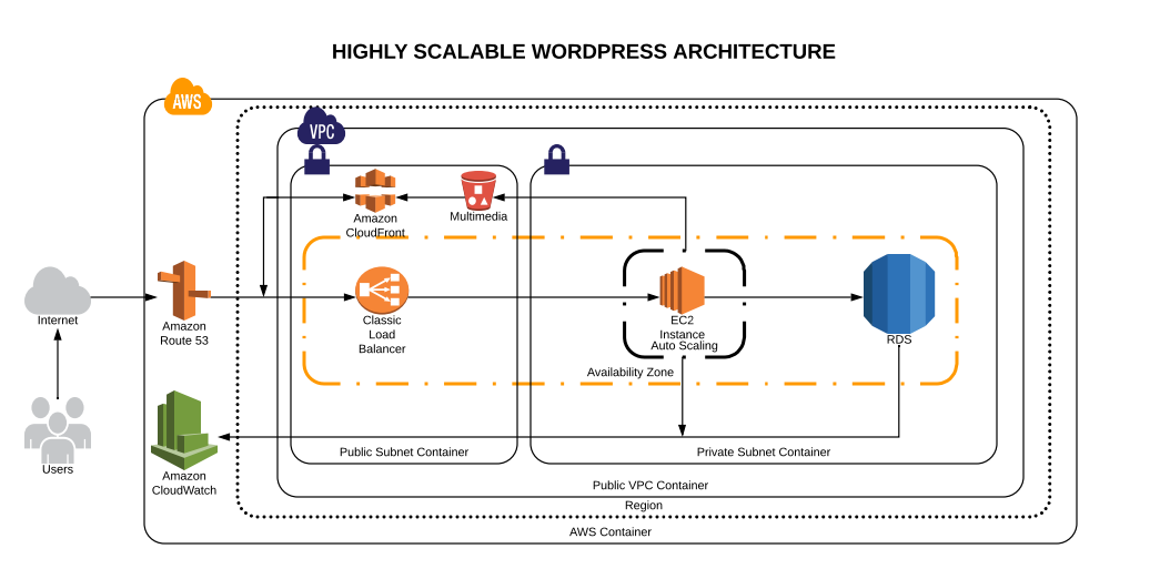 Hosting Scalable Wordpress On Aws Noteworthy The Journal Blog