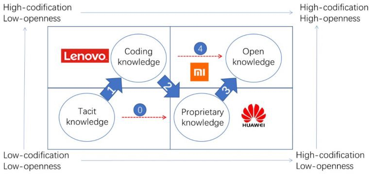 Open knowledge management in three companies