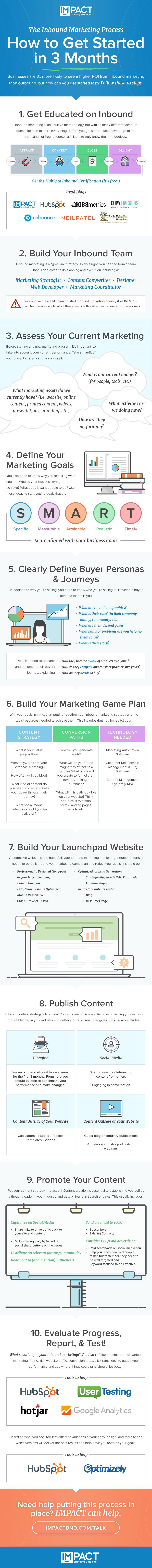 The Inbound Marketing Process: How to get Started in 3 Months