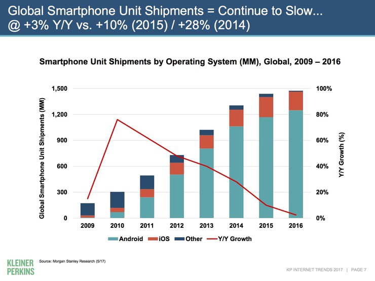 Smart phone shipments 2017 mary meeker internettrends2017report1