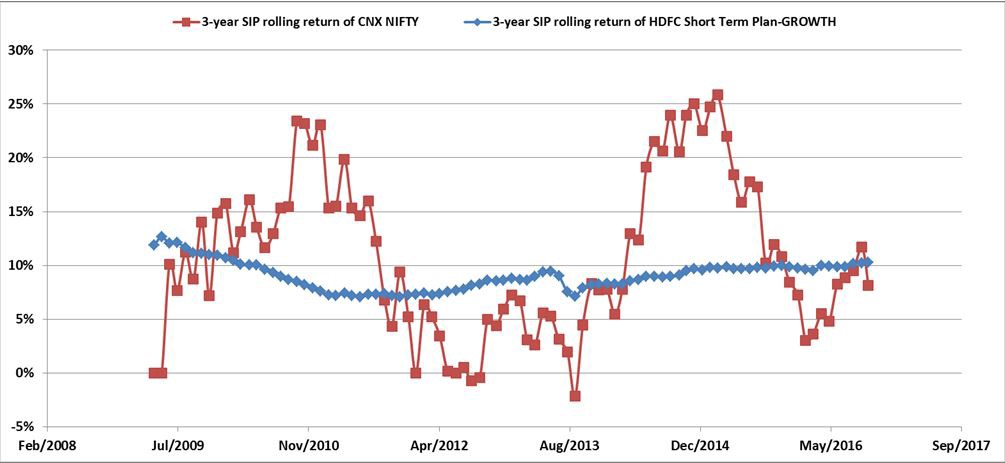 HDFC Short Term Fund 3 years rolling release since April 2006.