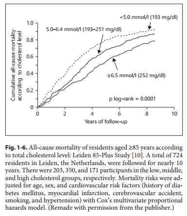 Average Cholesterol Level >> Higher Cholesterol Is Associated With Longer Life The Mission Medium