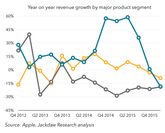 Year on year growth by product line
