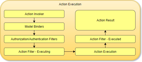 Action Execution