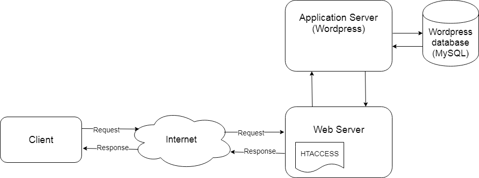 request response web server