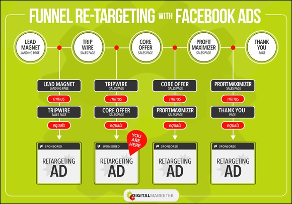 Retargeting - How to fix a leaky sales funnel
