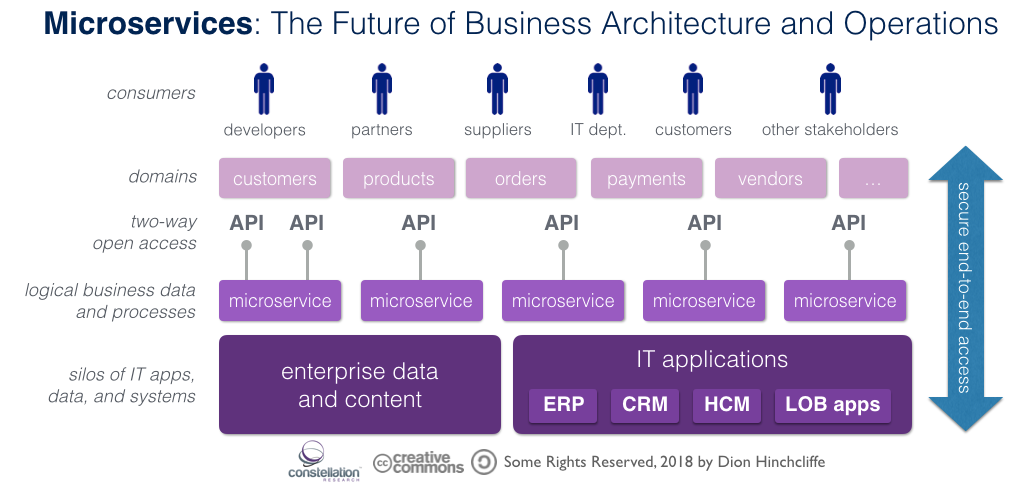Why Microservices Will Become a Core Business Strategy for Most Organizations