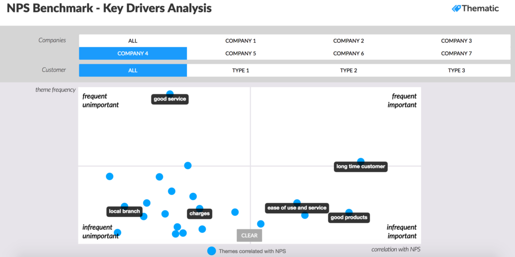 How to Perform an Effective Net Promoter Score Analysis