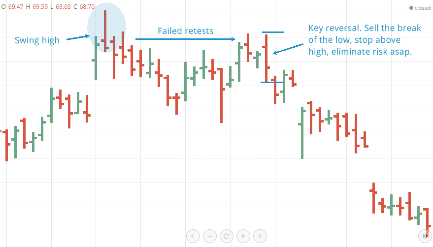 reversals-at-resistance