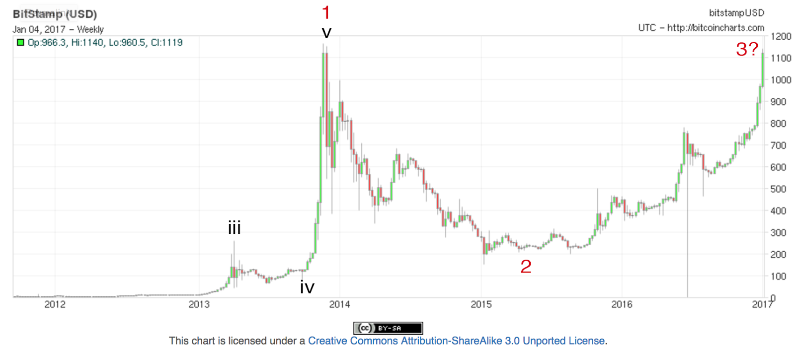 And Heres What A Bitcoin Chart Looked Like Just Before We Breached The Wave I Peak In Late Feb 13