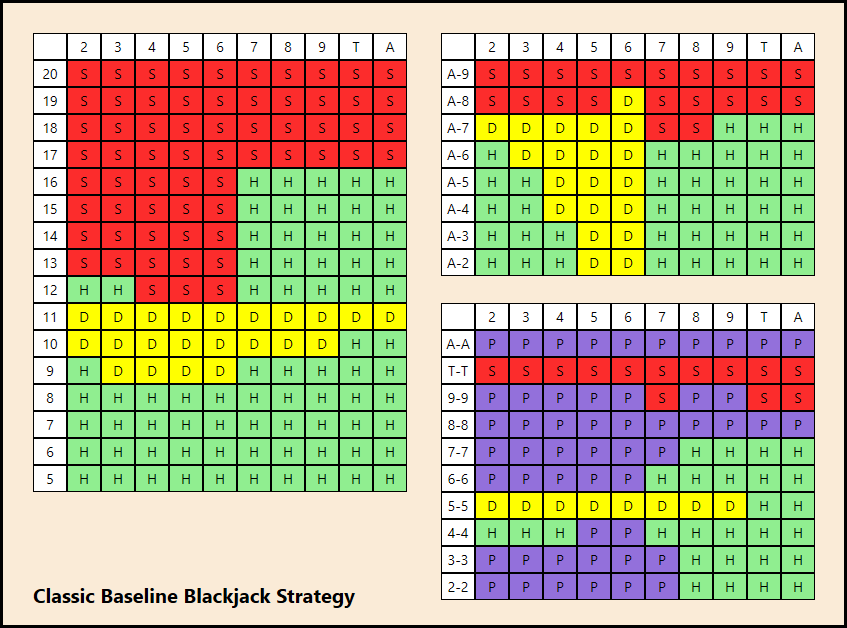 Blackjack Machine Strategy