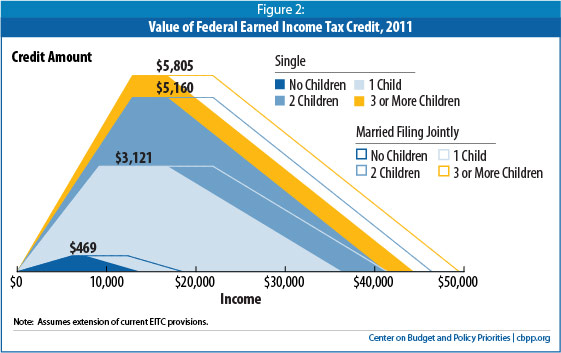 EITC, Earned Income Tax Credit, Questions and Answers