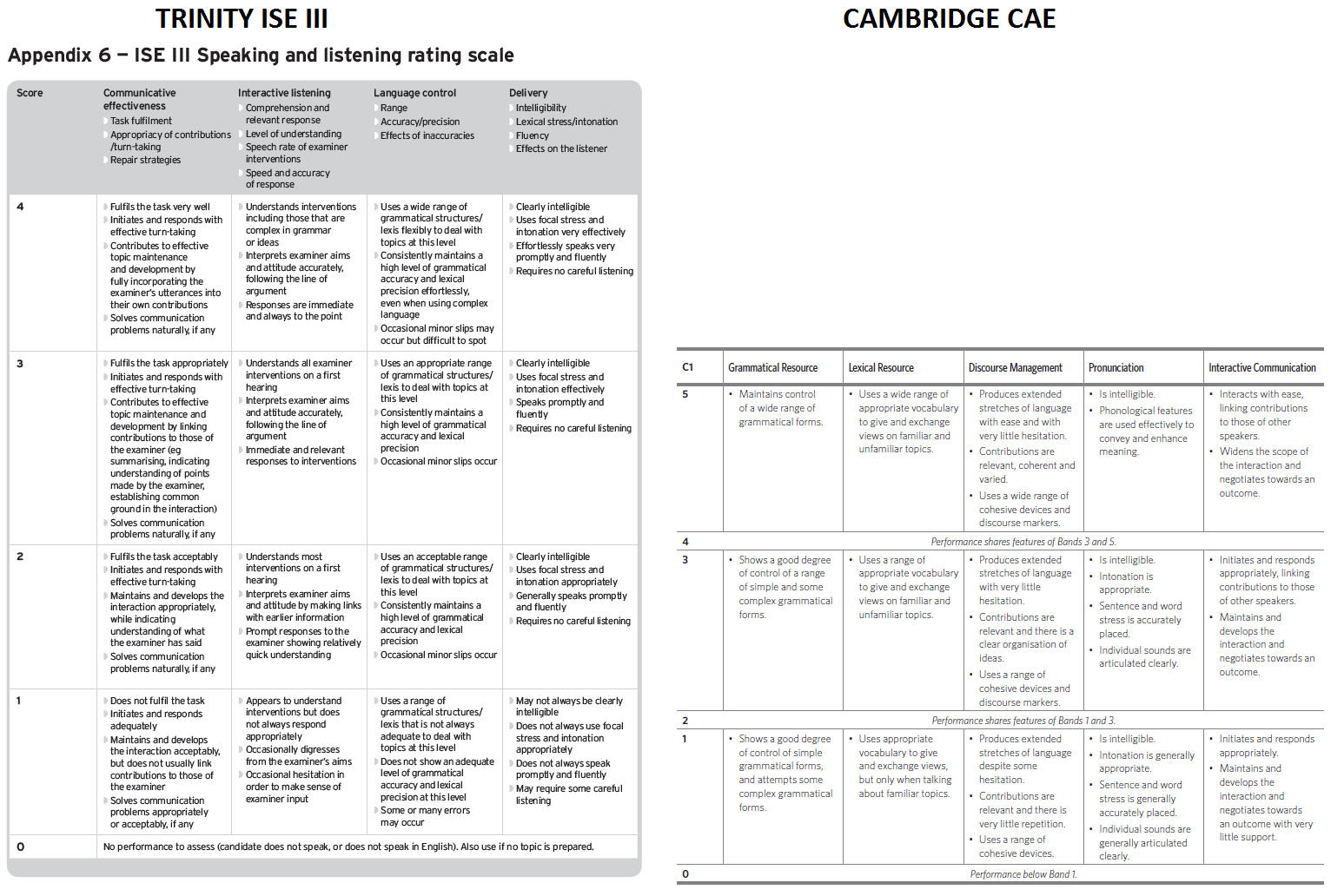 You Could Argue That Cambridge CAE Places A Greater Emphasis On Organisation Of Language In Terms Clear Ideas And