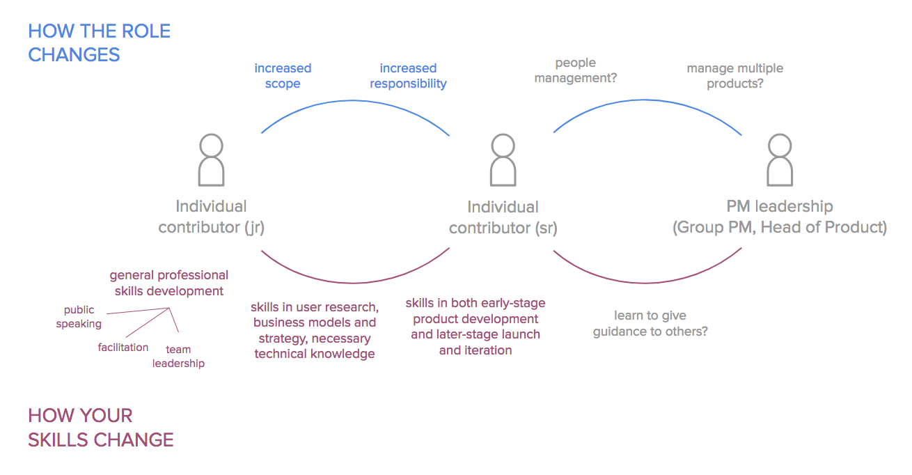 Stages Of Pm Development Path To Product Medium
