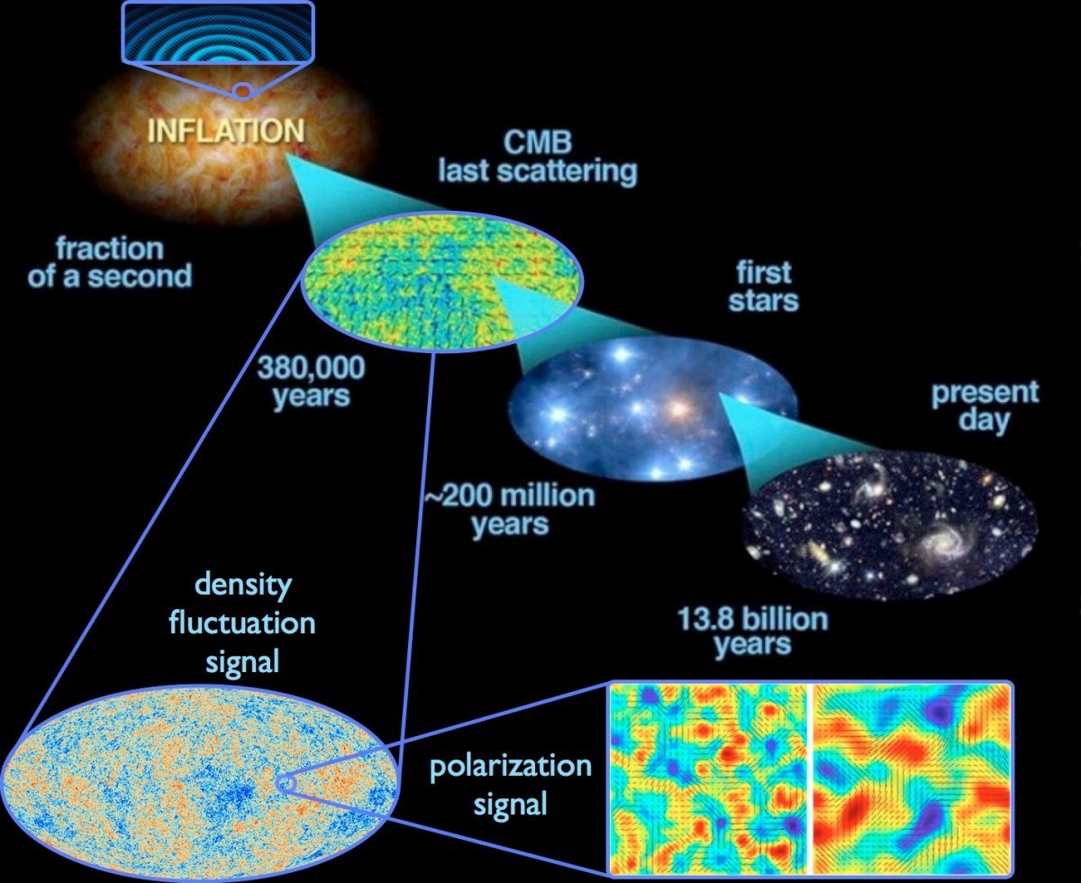 an analysis of the big bang theory on the formation of the universe This lends support to the big bang theory--if the universe does indeed expand in a manner to be in excess of 3 billion k at the time of helium formation.