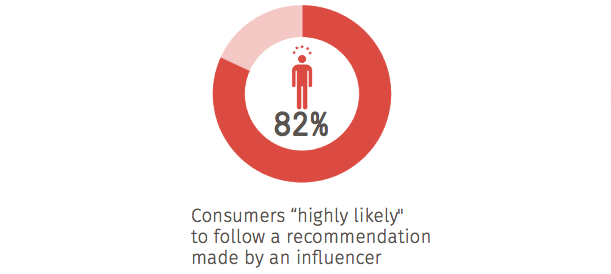 """Consumers """"highly likely"""" to follow a recommendation made by an influencer"""