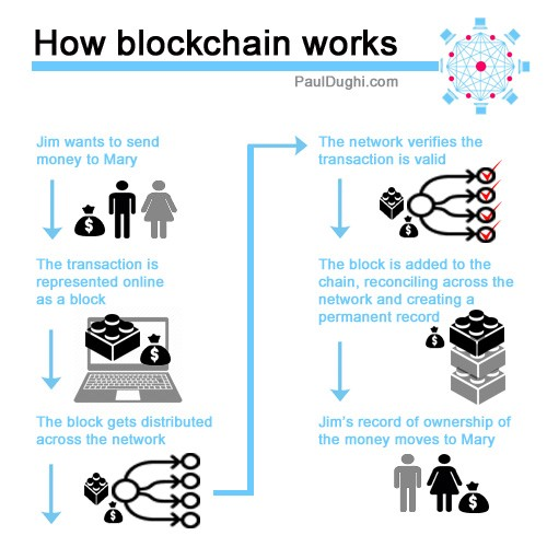 William Mougayar Author Of The Business Blockchain Described It This Way