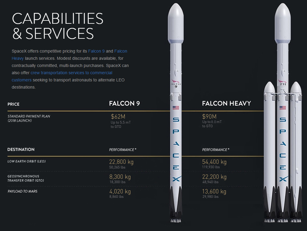 SpaceX Costs